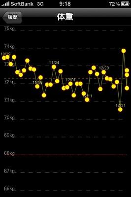 新年の体重増